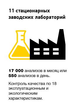 Гарантированный контроль качества: http://www.rosneft-azs.ru/kontrol_kachestva